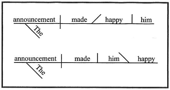 Superb Diagramming Sentences Wiring 101 Cajosaxxcnl