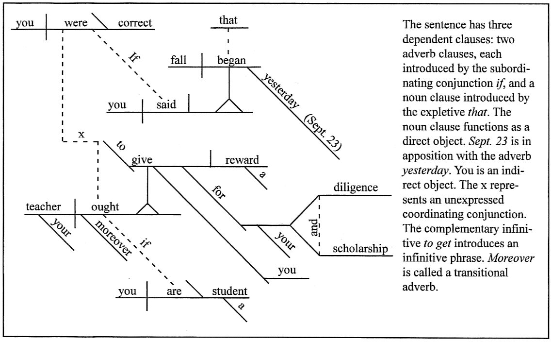 Sentence diagramming day 100 if you said that fall began yesterday sept 23 you were correct moreover if you are a student your teacher ought to give you a reward for your ccuart Images