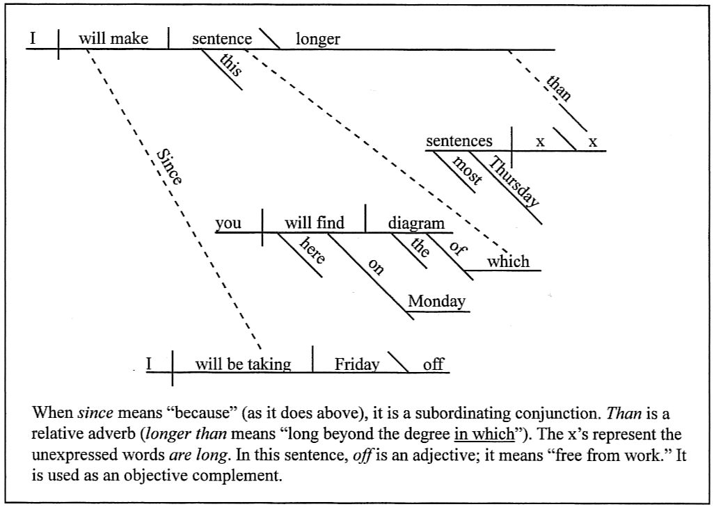 Sentence diagramming since i will be taking friday off i will make this sentence the diagram of which you will find here on monday longer than most thursday sentences ccuart Images