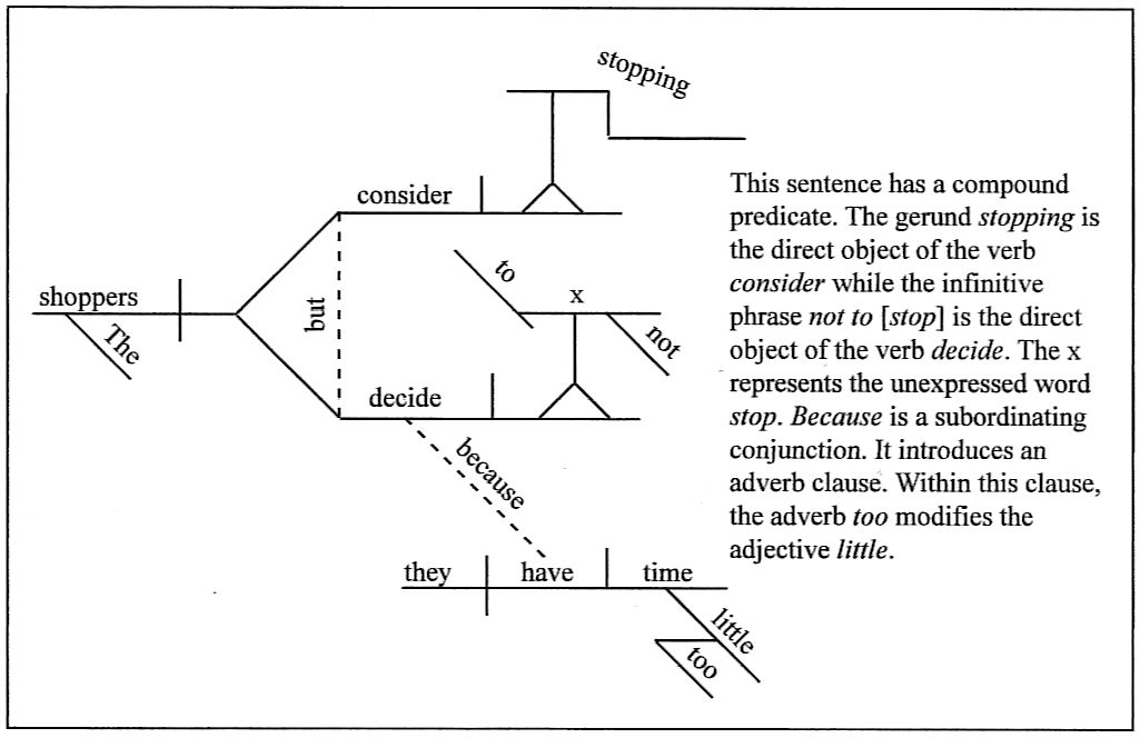 Sentence diagramming the shoppers consider stopping but decide not to because they have too little time ccuart Image collections