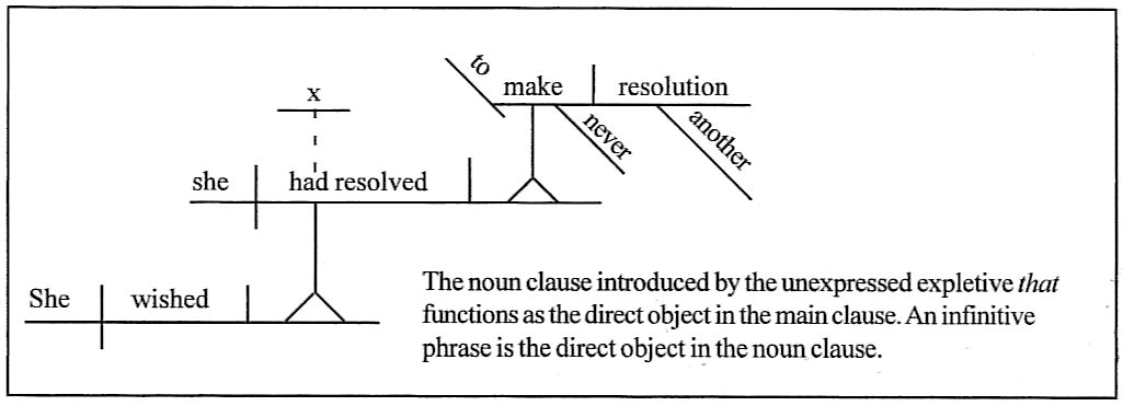Sentence diagramming day 161 she wished she had resolved to make another resolution ccuart Image collections