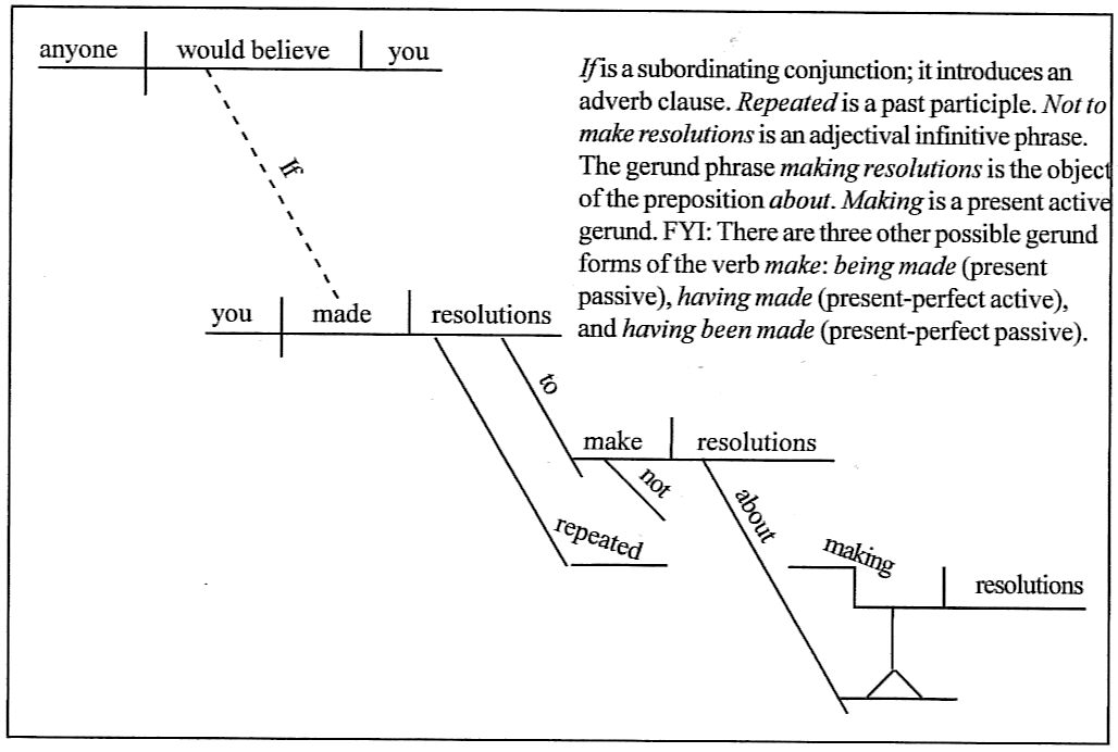 Sentence diagramming day 162 if you made repeated resolutions not to make resolutions about making resolutions would anyone believe you ccuart Image collections