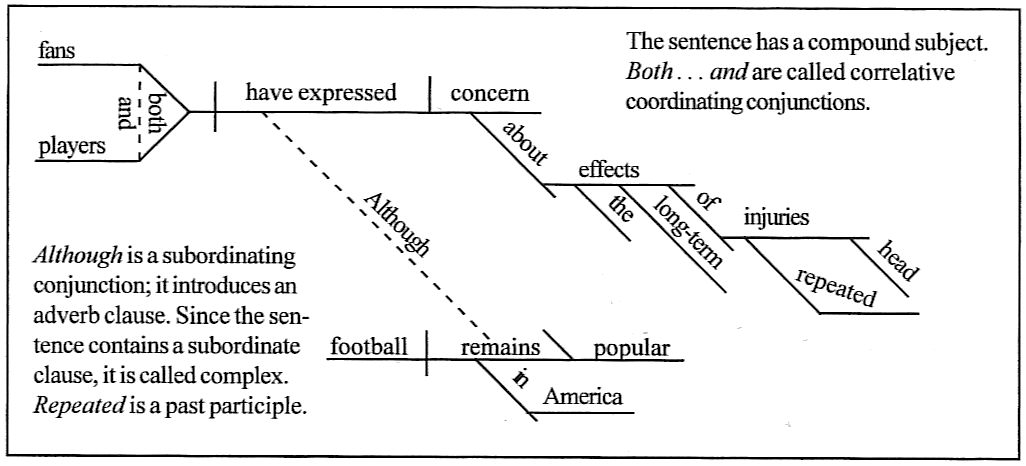 Sentence diagramming day 166 although football remains popular in america both fans and players have expressed concern about the long term effects of repeated head injuries ccuart Image collections