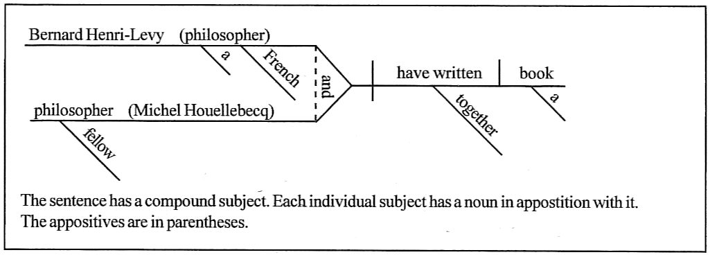 Sentence diagramming day 169 bernard henri levy a french philosopher and fellow philosopher michael houellebecq have written a book together ccuart Image collections
