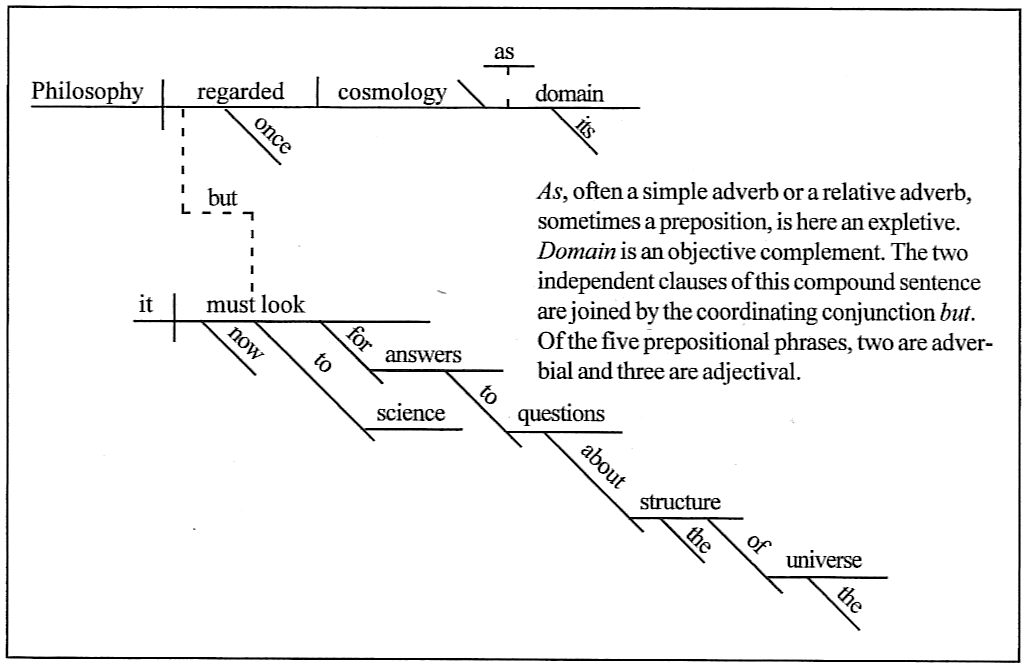sentence diagrammingphilosophy once regarded cosmology as its    but it must now look to science for answers to questions about the structure of the universe