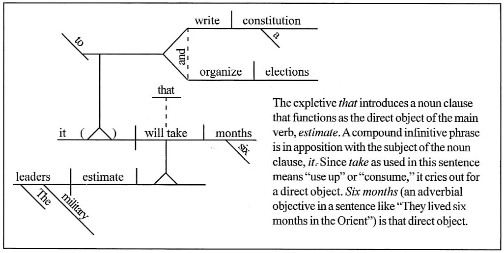 Sentence diagramming day 183 the military leaders estimate that it will take six months to write a constitution and organize elections ccuart Image collections