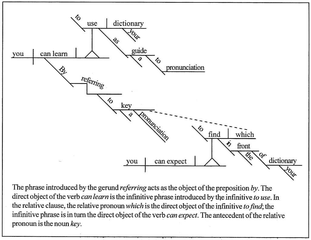 Sentence diagramming key circuit connection diagram sentence diagramming rh german latin english com sentence diagramming program esl sentence diagramming curriculum ccuart Gallery
