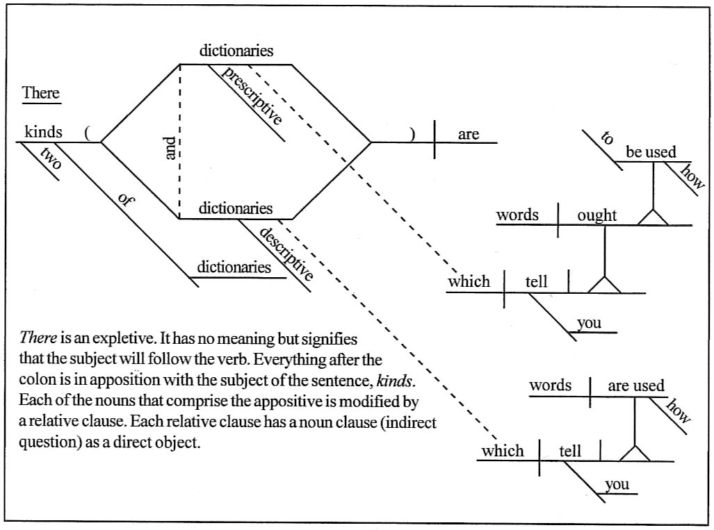 Sentence diagramming there are two kinds of dictionaries prescriptive dictionaries which tell you how words ought to be used and descriptive dictionaries which tell you how ccuart Image collections