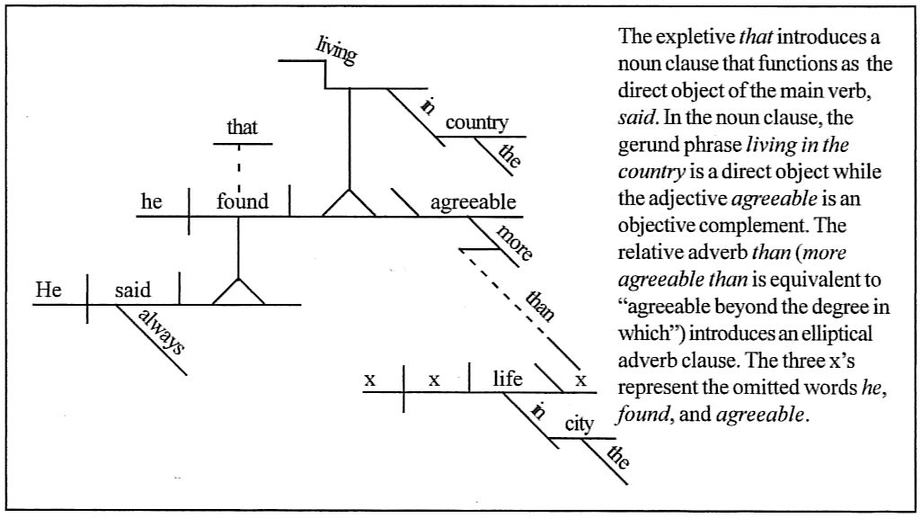 sentence diagrammingday    he always said that he found living in the country more agreeable than life in the city