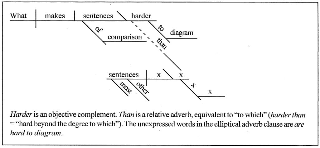 Sentence diagramming what makes sentences of comparison harder to diagram than most other sentences ccuart Choice Image