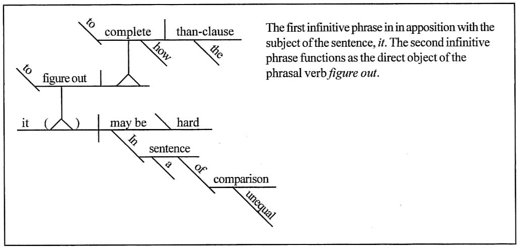 Sentence diagramming in a sentence of unequal comparison it may be hard to figure out how to complete the than clause ccuart Choice Image
