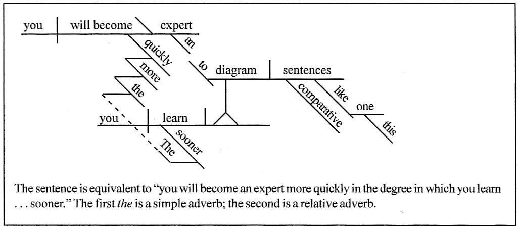 Sentence diagramming the sooner you learn to diagram comparative sentences like this one the more quickly you will become an expert ccuart