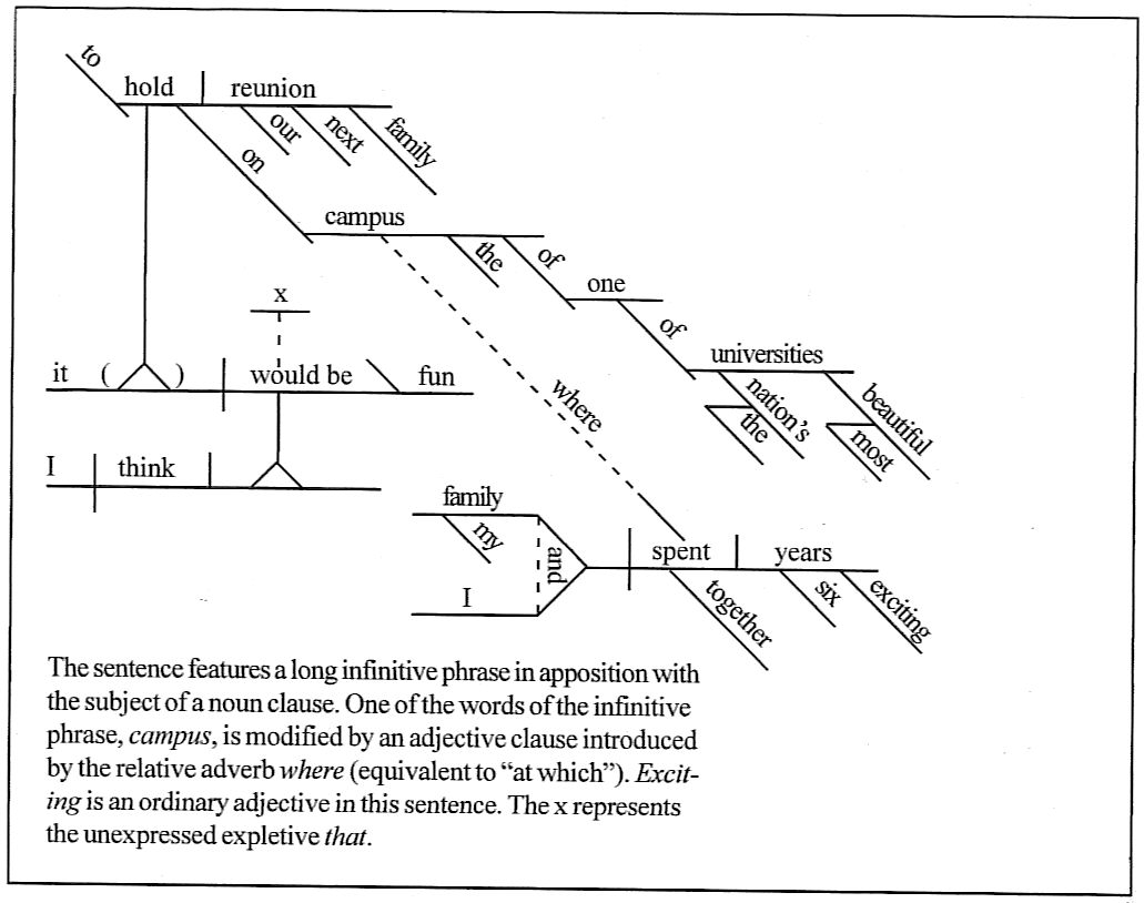 Sentence diagramming i think it would be fun to hold our next family reunion on the campus of one of the nations most beautiful universities where my family and i spent six pooptronica Choice Image