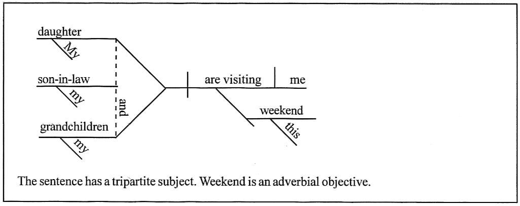 Daily Diagrams 31