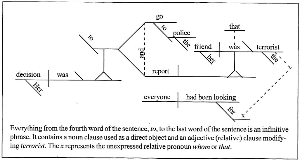Sentence diagram symbols complete wiring diagrams diagramming sentences rh german latin english com sentence diagram in spanish sentence structure ccuart Gallery