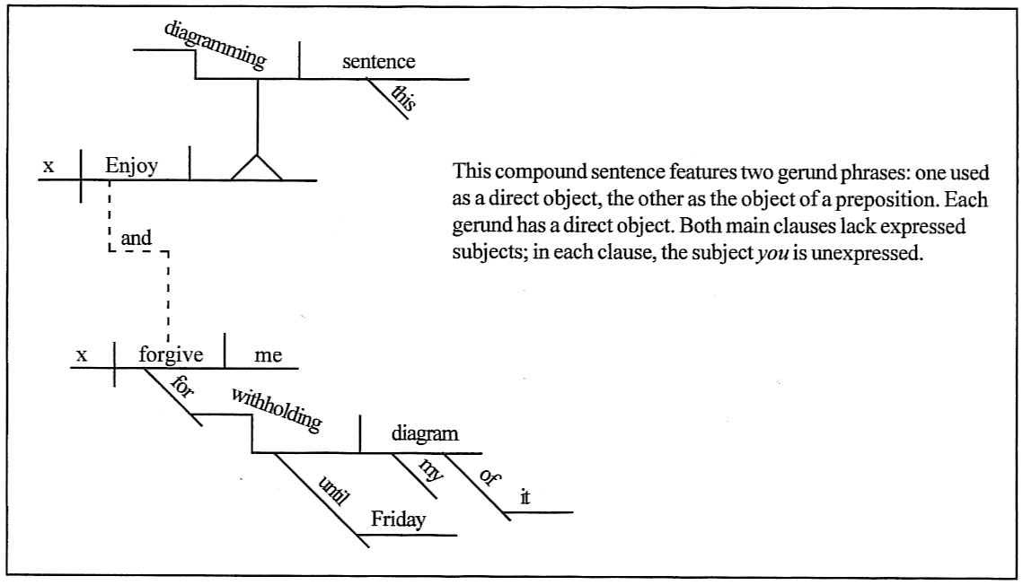 Daily diagrams 1 enjoy diagramming this sentence and forgive me for withholding my diagram of it until friday ccuart Image collections