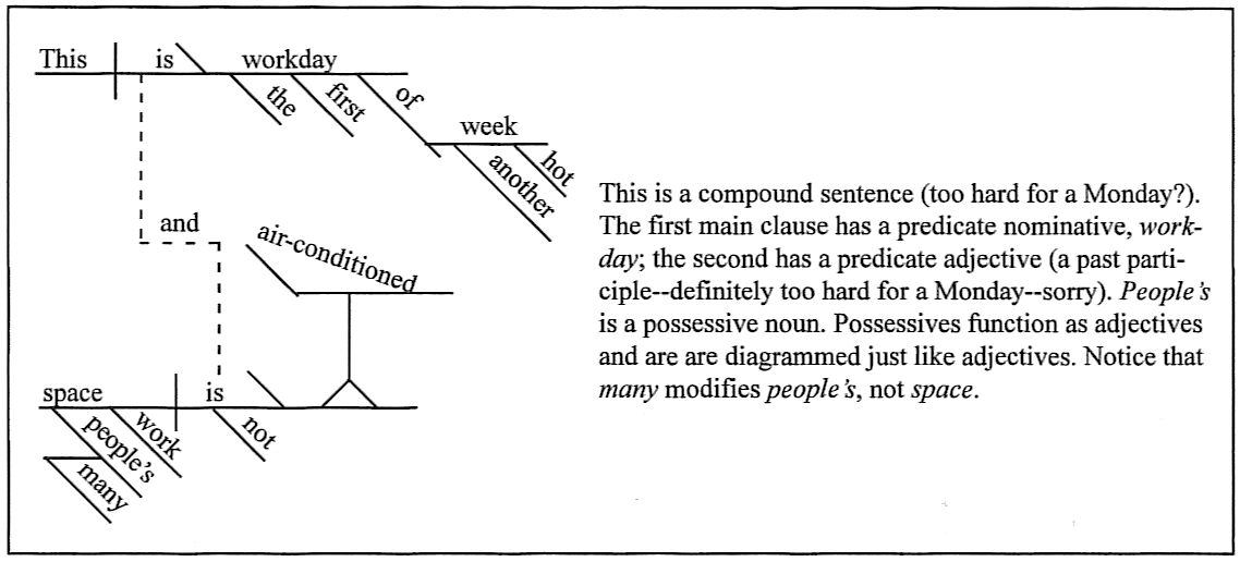 Sentence diagramming day 61 this is the first workday of another hot week and many peoples work space is not air conditioned ccuart Image collections