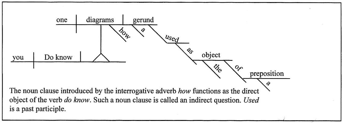 Sentence DiagrammingGerman-Latin-English