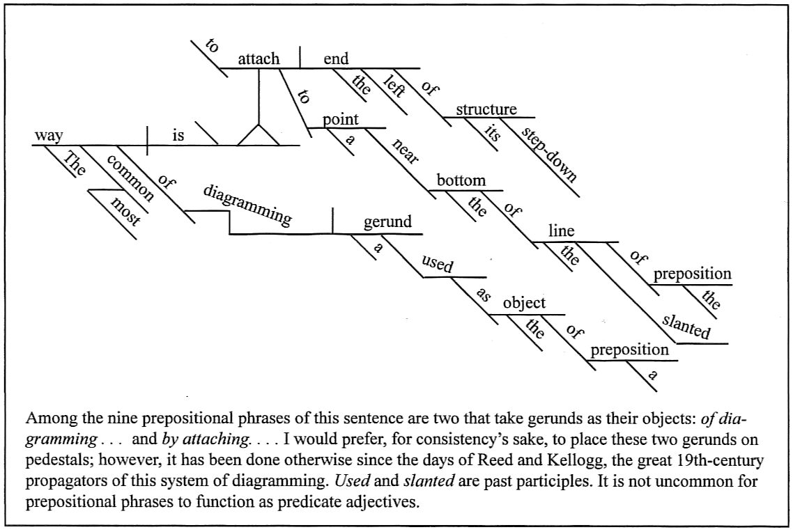 sentence diagramming : diagramming gerunds - findchart.co
