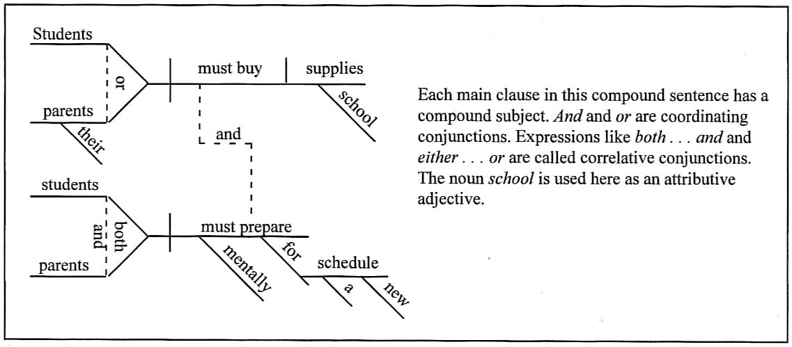 Sentence diagramming day 72 students or their parents must buy school supplies and both students and parents must prepare mentally for a new schedule ccuart Choice Image