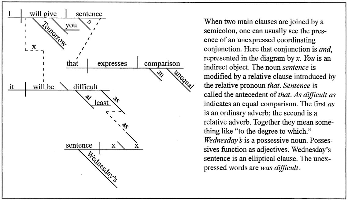 Sentence diagramming tomorrow i will give you a sentence that expressed an unequal comparison it will be at least as difficult as wednesdays sentence ccuart Gallery