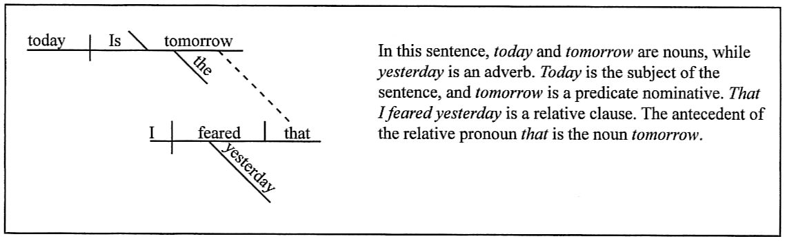 Sentence diagramming day 82 is today the tomorrow that i feared yesterday ccuart Gallery