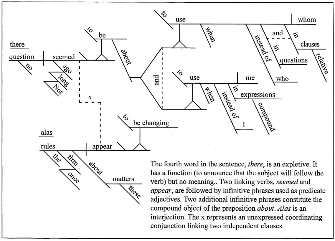 Sentence diagramming ccuart Gallery