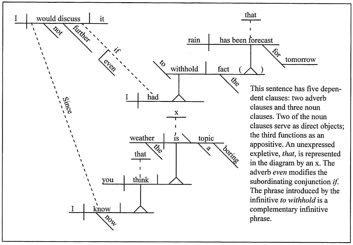 sentence diagrammingsince i now know that you think the weather is a boring topic  i would not discuss it further even if i had to  hold the fact that rain has been forecast
