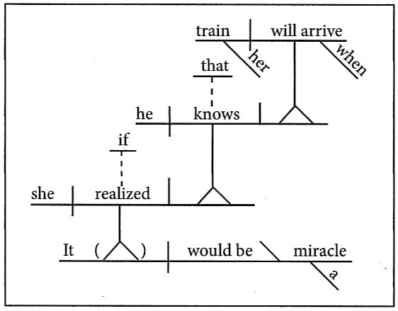 Flashcards in diagramming all noun clauses are placed on pedestals if a noun clause is introduced by an expletive the expletive sits atop a broken line drawn ccuart Images