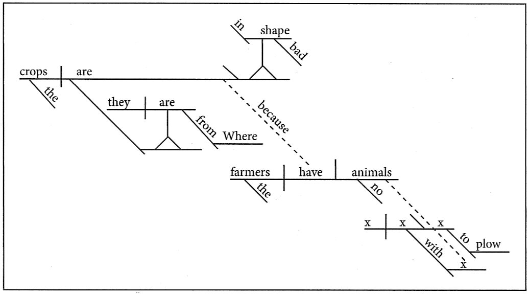 Sentence diagram shapes patterns diy wiring diagrams flashcards rh german latin english com enter a sentence to diagram sentence diagram in spanish ccuart Gallery
