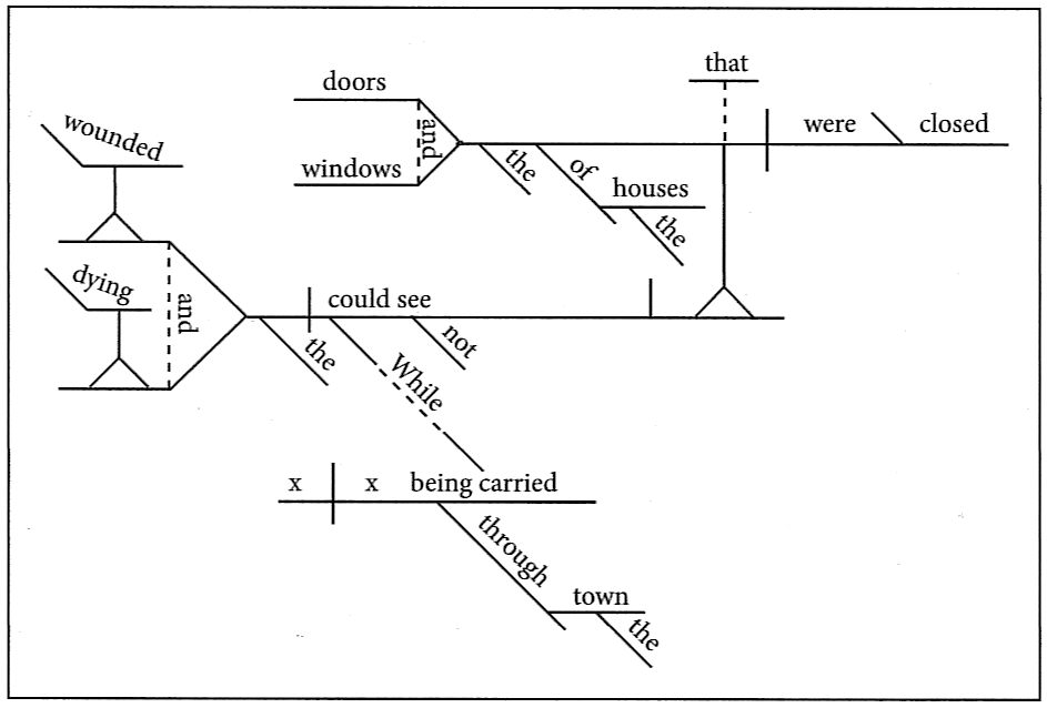 Diaflash21g sentence diagramming flashcard 21 ccuart Choice Image