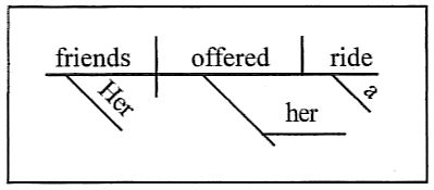 flashcardsa direct object follows the verb on the base line  it is separated from the verb by a vertical line that sits on the base line  an indirect object rests on