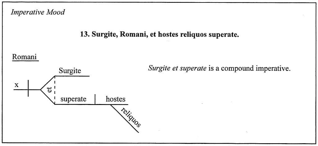 Latin diagrams sentences 11 20 ccuart Gallery
